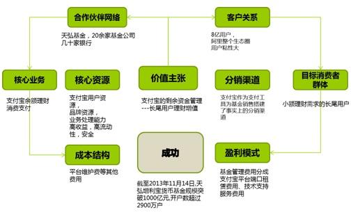互联网金融价值链上的商业模式