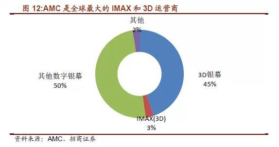 """""""院线制""""蓬勃发展,电影产业链关键一环-www.d long.cn 信息中心"""