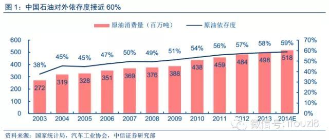 中国能源结构多煤少油