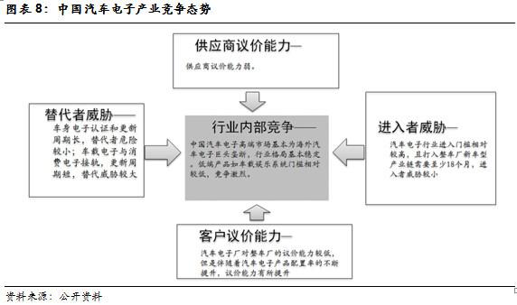 信息中心 汽车电子产业链分析报告