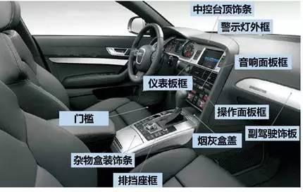 汽车仪表结构图-信息中心 深度解读汽车内饰产业链高清图片