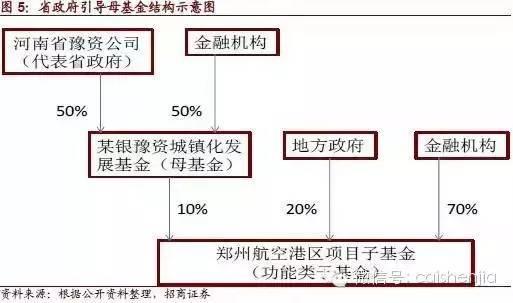 详解ppp模式下的产业投资基金运作