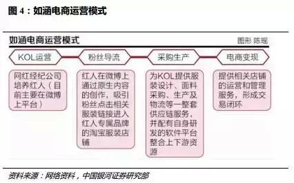 (3)供应链生产商或平台.