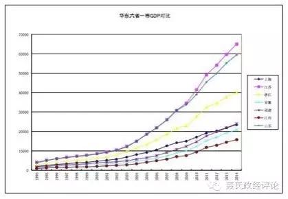 中国gdp经济增长图_2018中国各省gdp对比