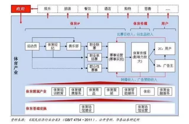 图示:体育产业链全景图-信息中心 国家体育总局发布 十三五 规划,首