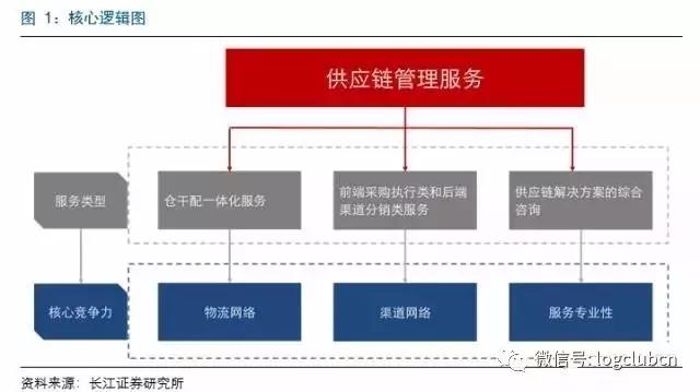百世物流,怡亚通,普路通代表的三种供应链服务的核心竞争力分析图片
