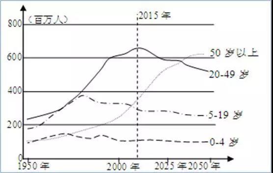 中国票房数据库_中国人口信息数据库