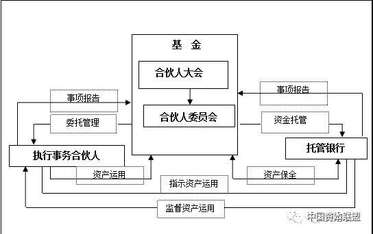 其管理模式与治理结构如下: 上述治理结构图中: 基金的合伙人大会是基